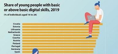 Imaju li mladi ljudi u EU digitalne vještine?